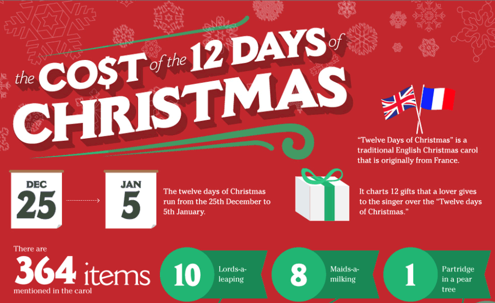 the cost of the 12 days of christmas infographic merry christmas from the higher learning. Black Bedroom Furniture Sets. Home Design Ideas