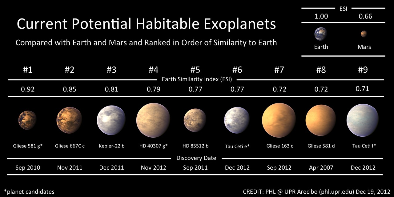 Tens of Billions of Earth-size Possibly Habitable Planets ...