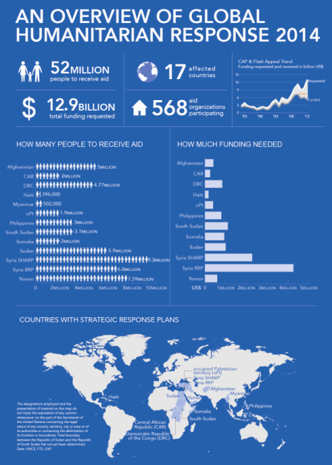 UNhumanitarian plans for 2014