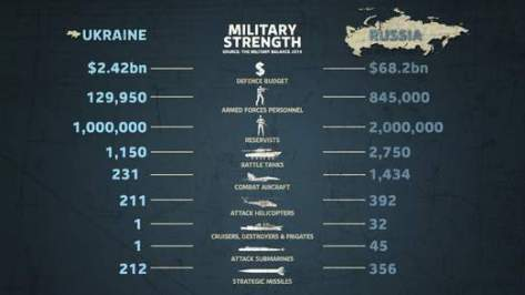 A comparison of Russia and Ukraine's militaries