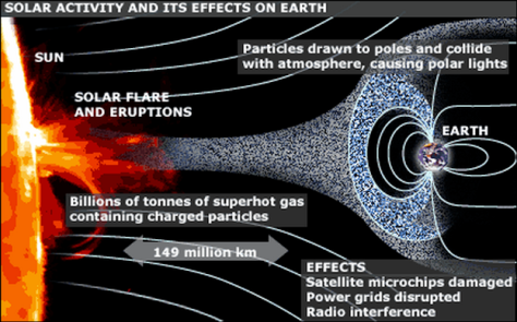 Some of the effects of solar flares on Earth (click to enlarge)