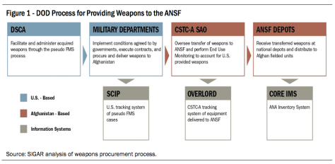A chart showing how weapons are tracked. Click to enlarge